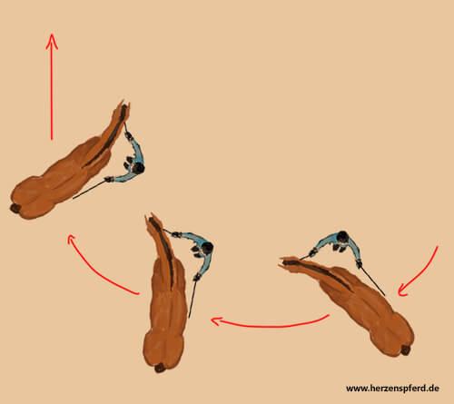 Zeichnung des Übergangs aus der Renvers-Volte zum Renvers geradeaus